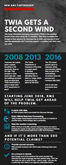 TWIA infographic